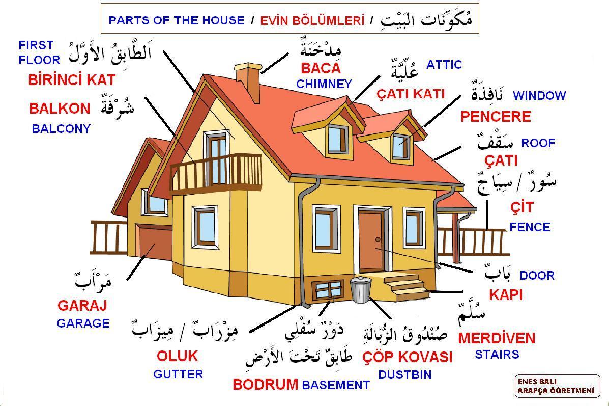 Evin Kısımları أقسام البيت