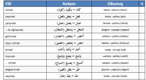 Arapçada Öğrenilmesi Gereken İlk Kelimeler (PDF Şeklinde)